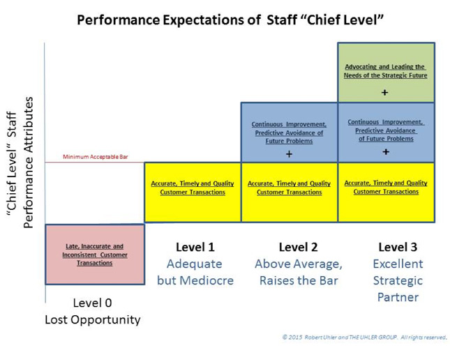 performance-expectations